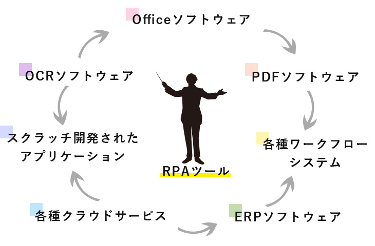 RPAツール説明図