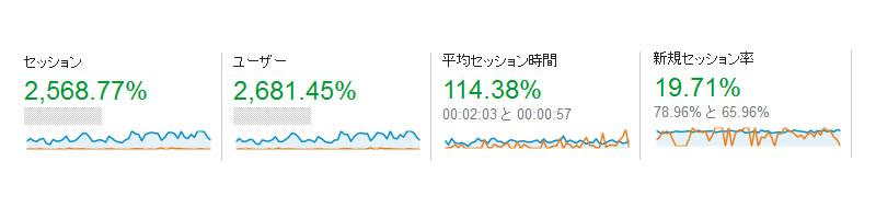 ブログ_活用結果0