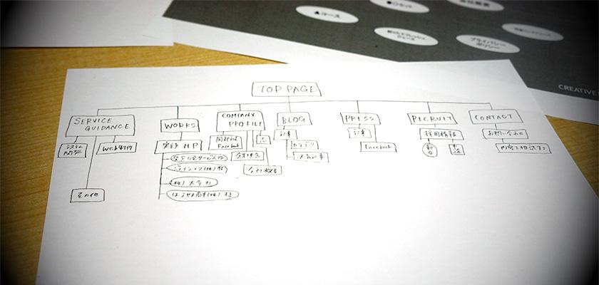 演習で作成した構成図