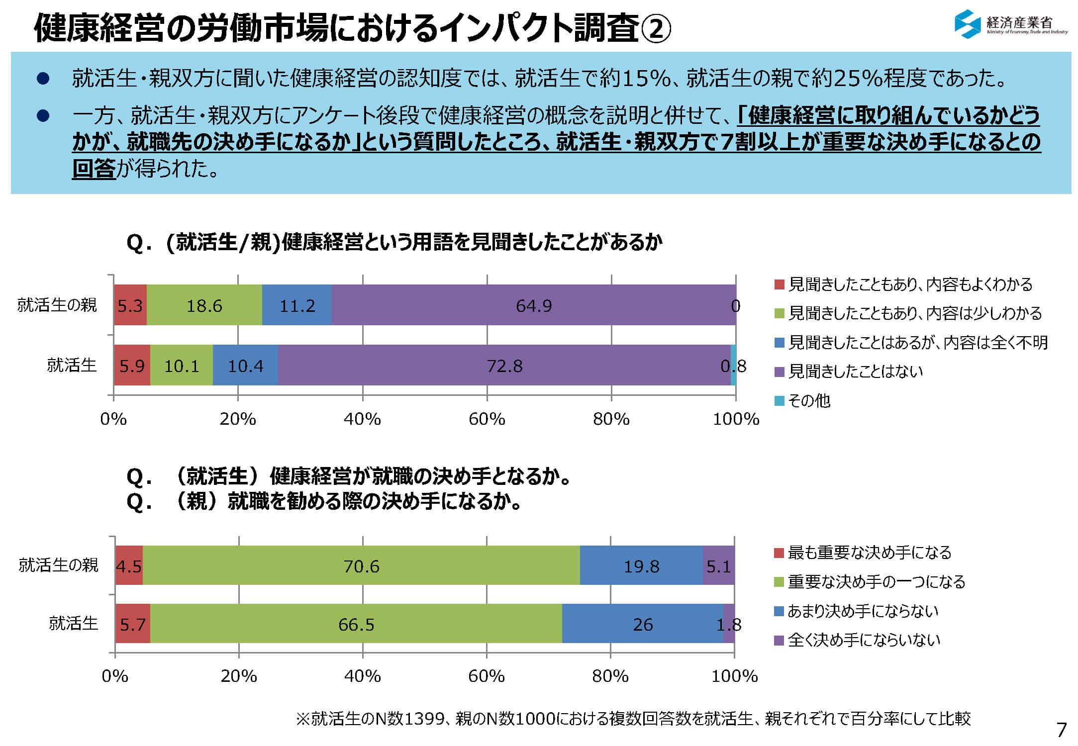 健康経営の労働市場におけるインパクト調査